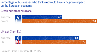 Chart showing how businesses are more worried about a Brexit than a Grexit